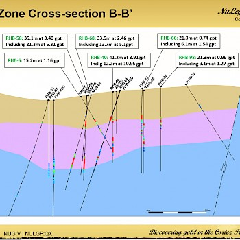North Zone cross-section B-B